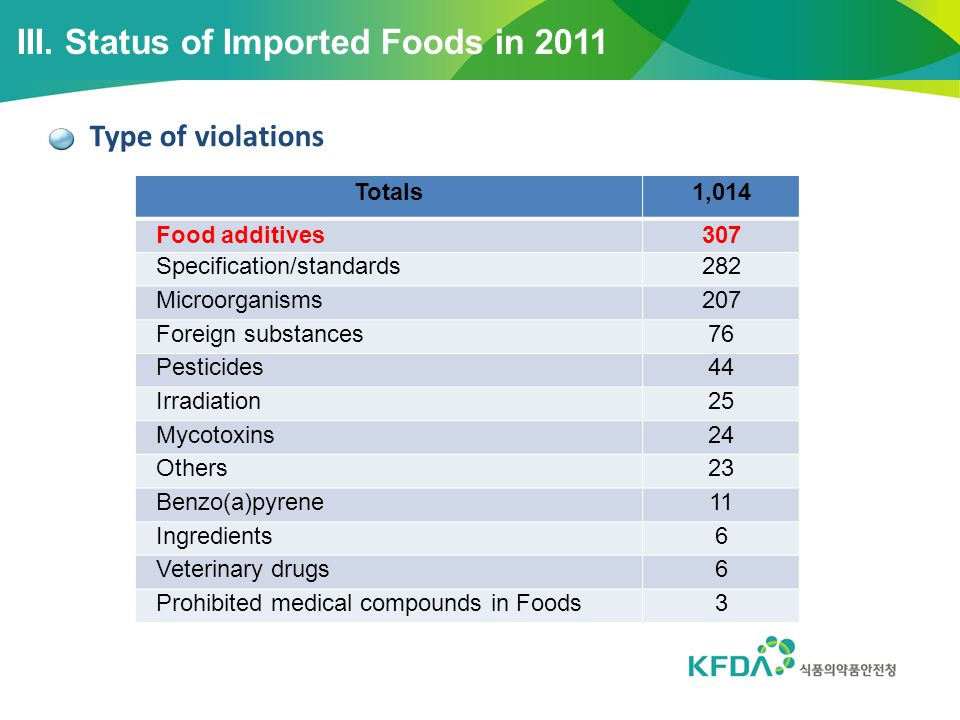 III. Status of Imported Foods in 2011