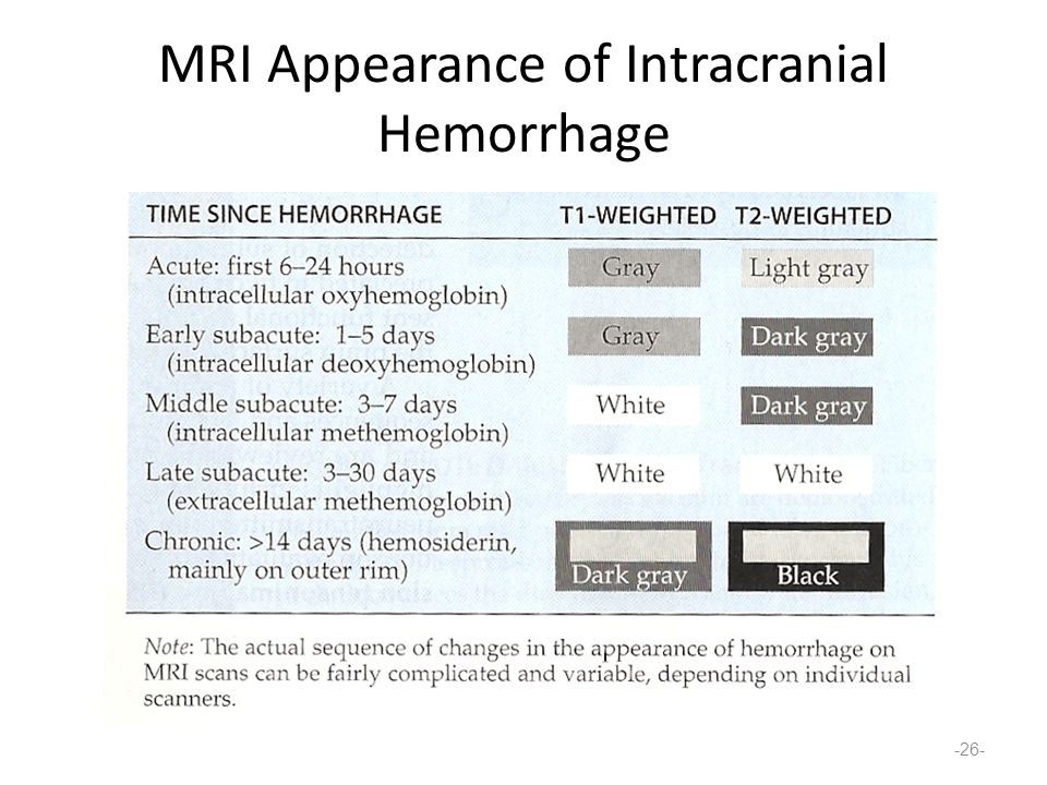 MRI Appearance of Intracranial Hemorrhage