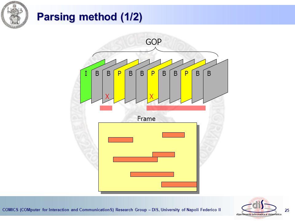 Parsing method (1/2) GOP I B B P B B P B B P B B X Frame