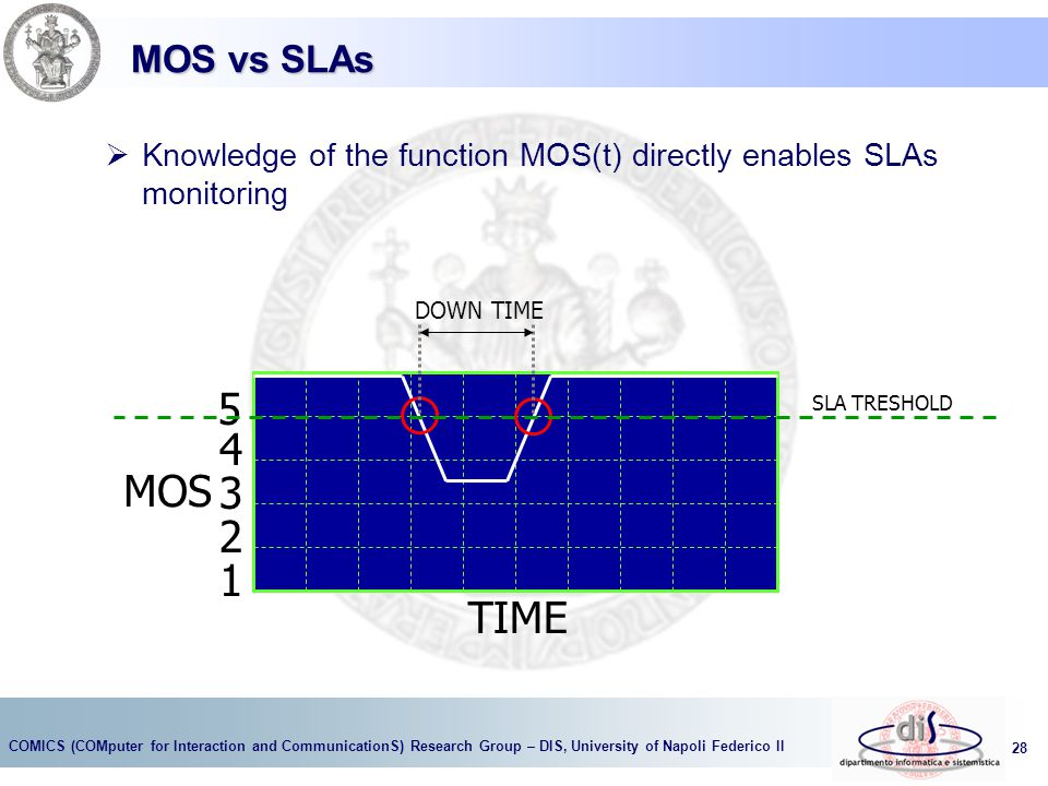 MOS vs SLAs Knowledge of the function MOS(t) directly enables SLAs monitoring. DOWN TIME. 5. 4.