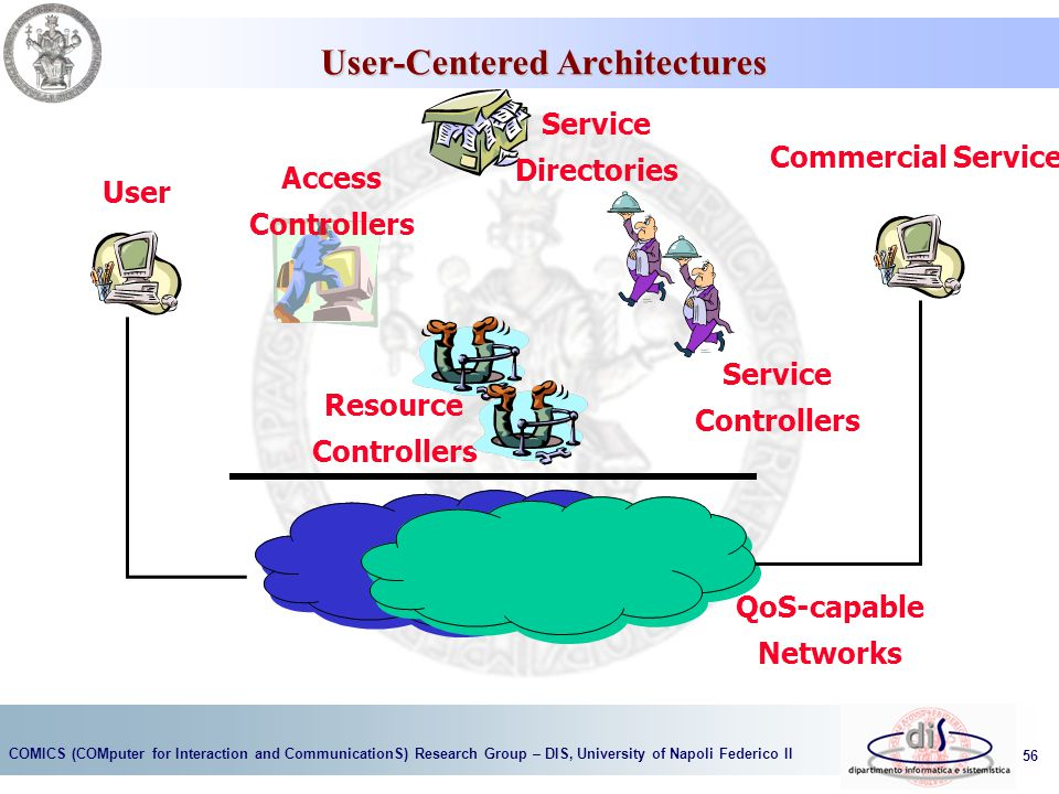 User-Centered Architectures