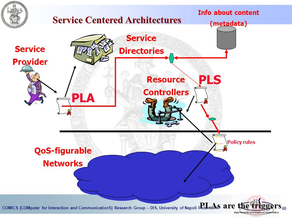 Service Centered Architectures