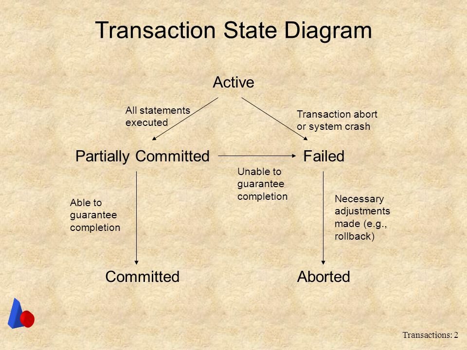 Transaction State Diagram