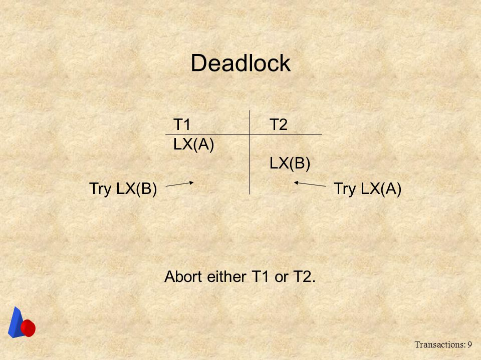 Deadlock T1 T2 LX(A) LX(B) Try LX(B) Try LX(A) Abort either T1 or T2.