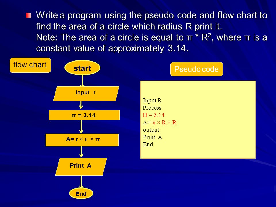Write a program using the pseudo code and flow chart to find the area of ​​a circle which radius R print it. Note: The area of ​​a circle is equal to π * R2, where π is a constant value of approximately 3.14.