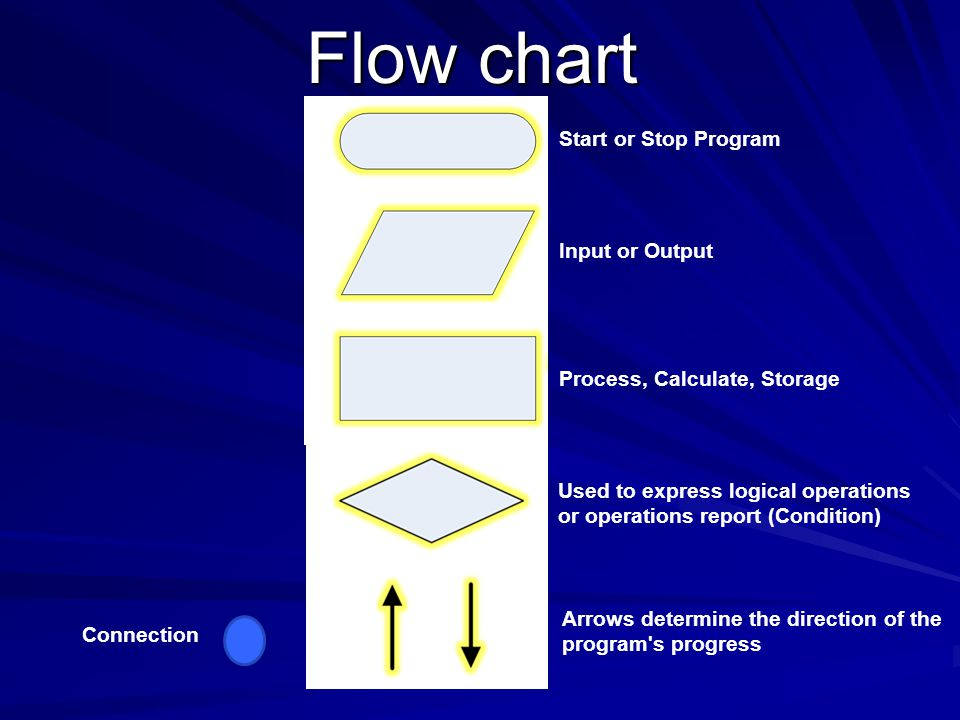 Flow chart Start or Stop Program Input or Output