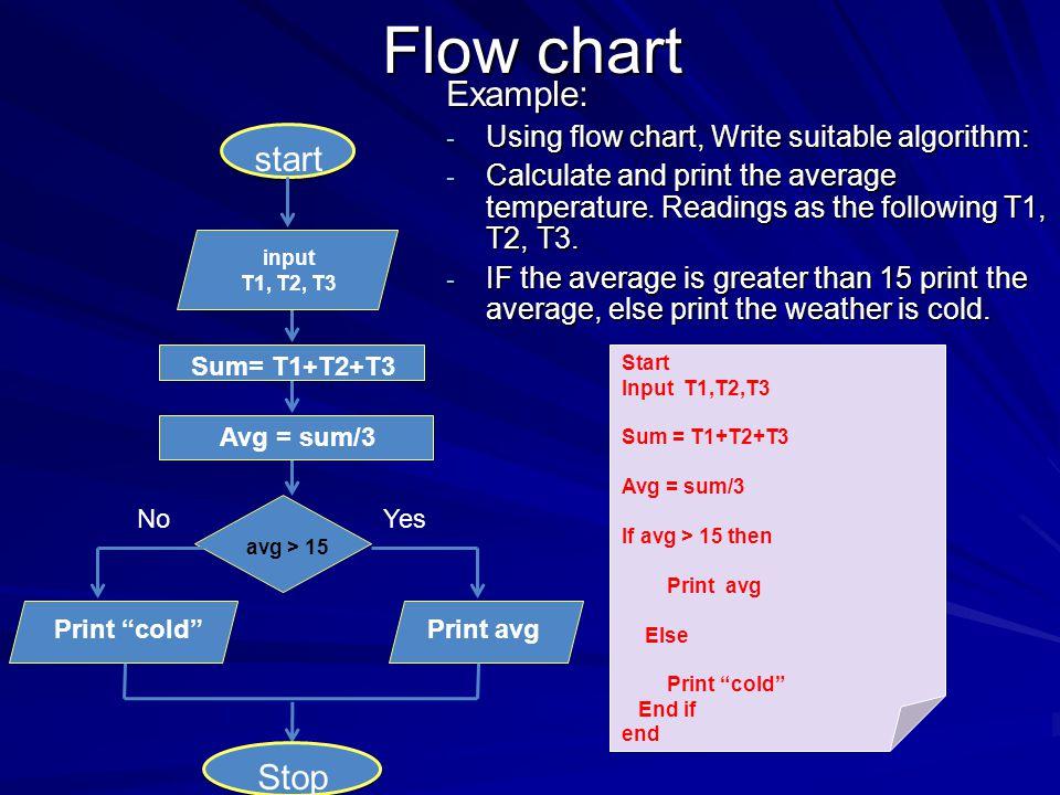 Flow chart Example: start Stop