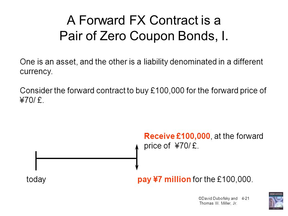 A Forward FX Contract is a Pair of Zero Coupon Bonds, I.
