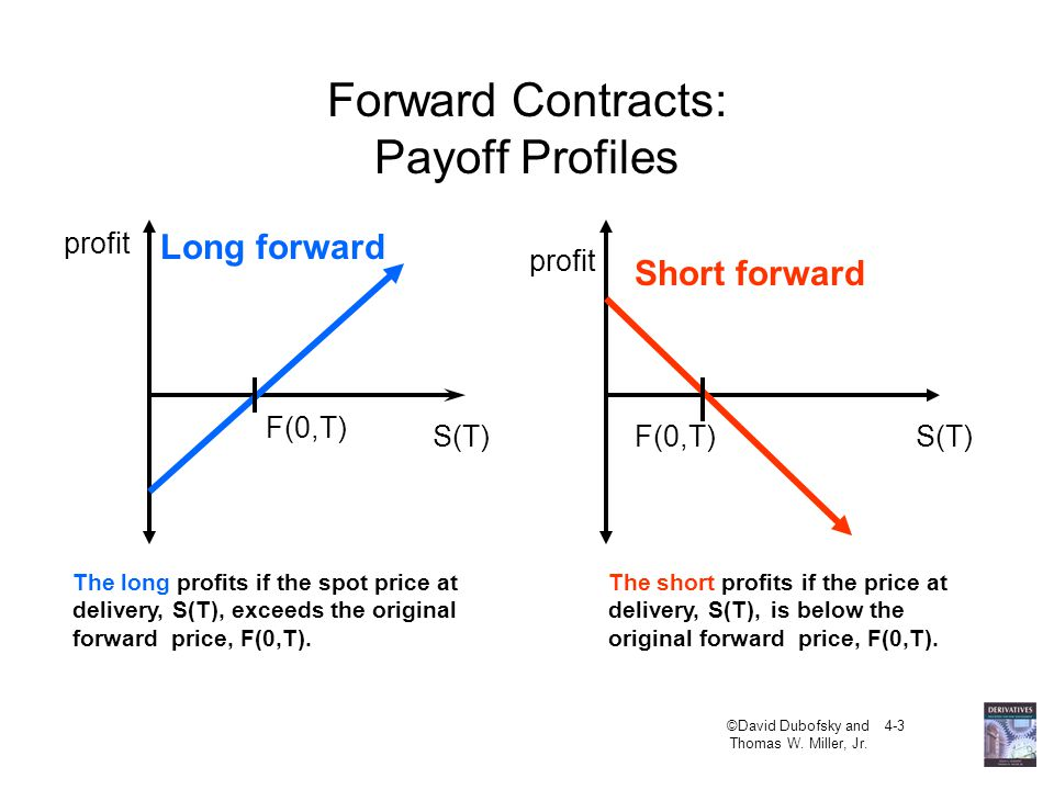 Forward Contracts: Payoff Profiles