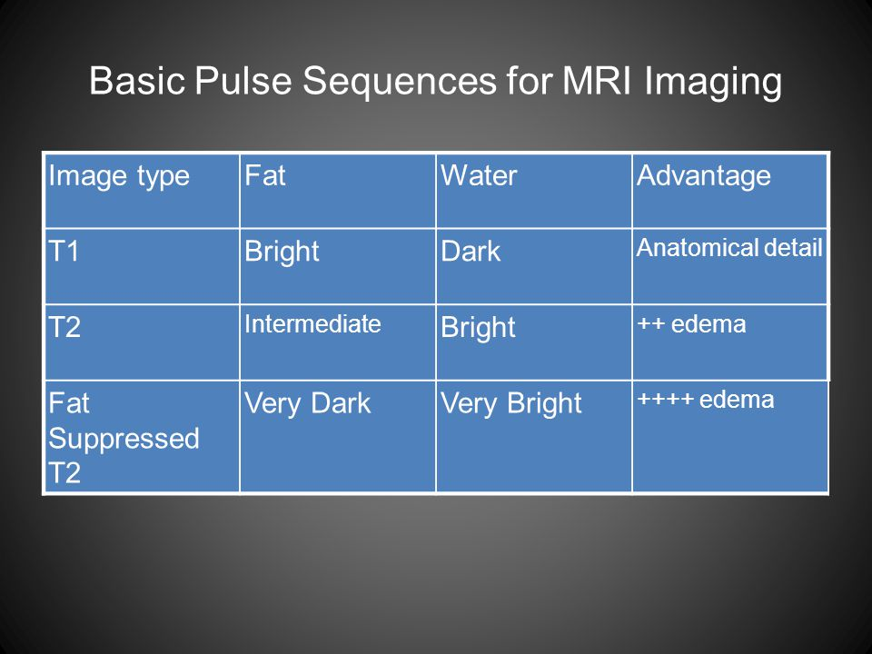 Basic Pulse Sequences for MRI Imaging