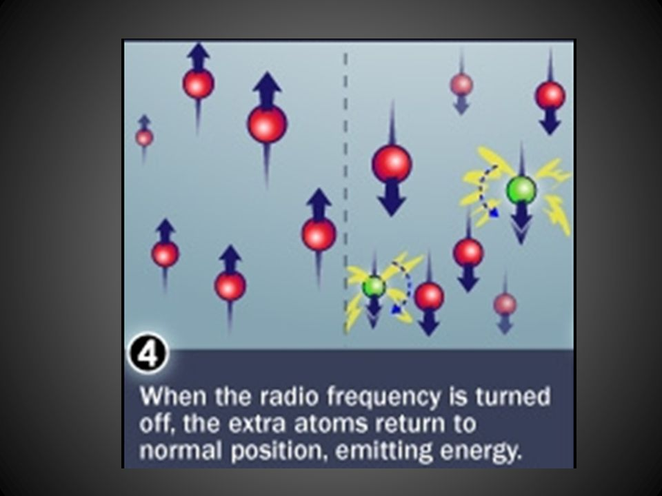 It is during the time between the radiofrequency turned off to return to normal position that energy signals are generated which can be detected and transferred to a computer.
