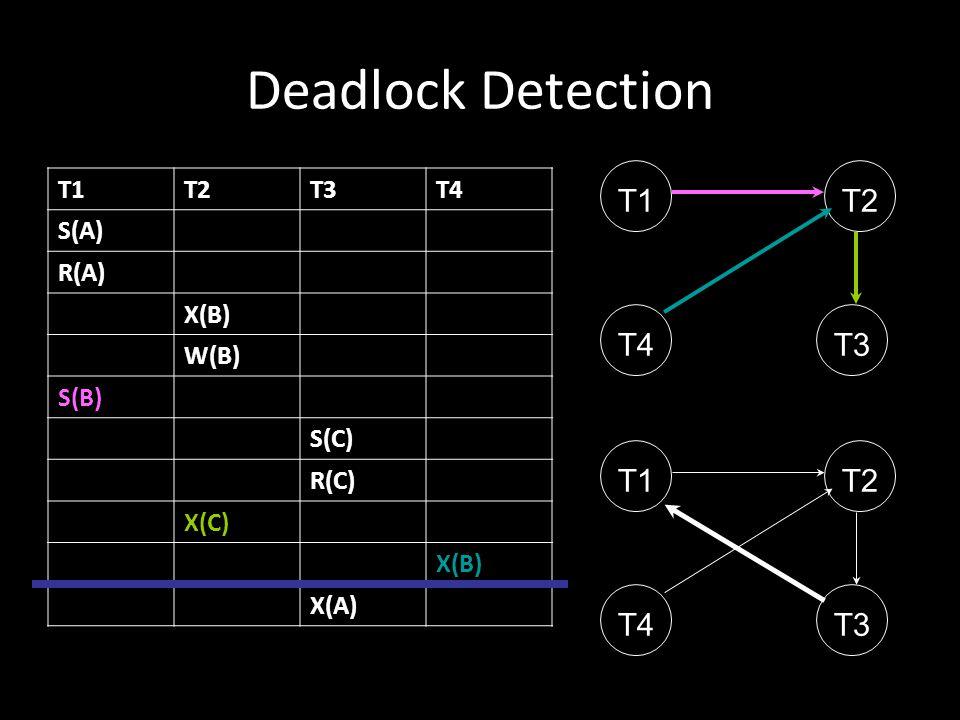 Deadlock Detection T1 T2 T4 T3 T1 T2 T4 T3 T1 T2 T3 T4 S(A) R(A) X(B)