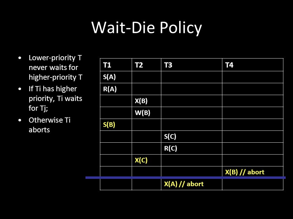 Wait-Die Policy Lower-priority T never waits for higher-priority T