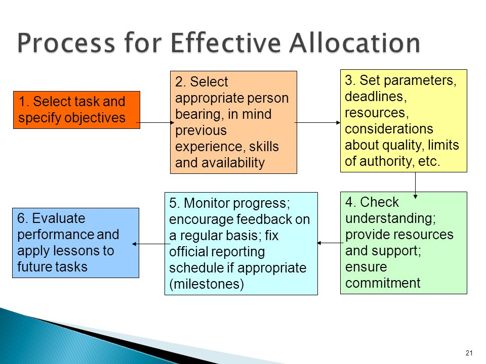 Process for Effective Allocation