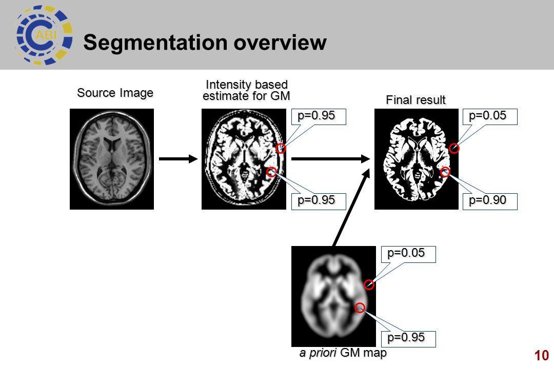 Segmentation overview