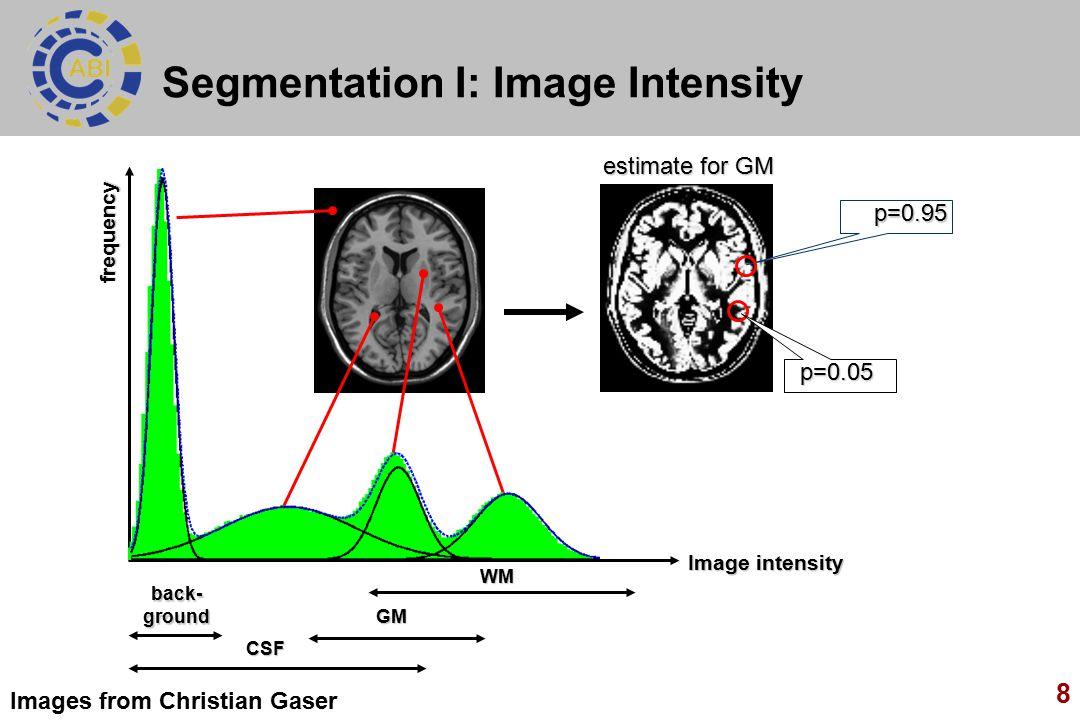 Segmentation I: Image Intensity
