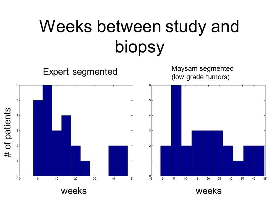 Weeks between study and biopsy