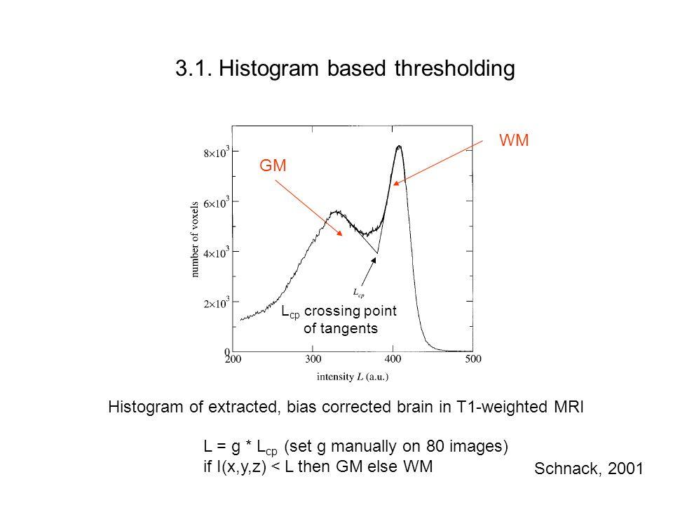 3.1. Histogram based thresholding