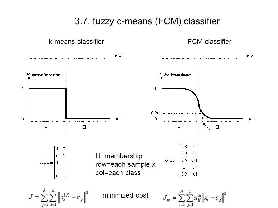 3.7. fuzzy c-means (FCM) classifier