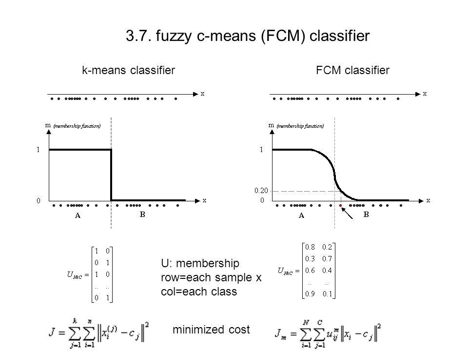 3.7. fuzzy c-means (FCM) classifier