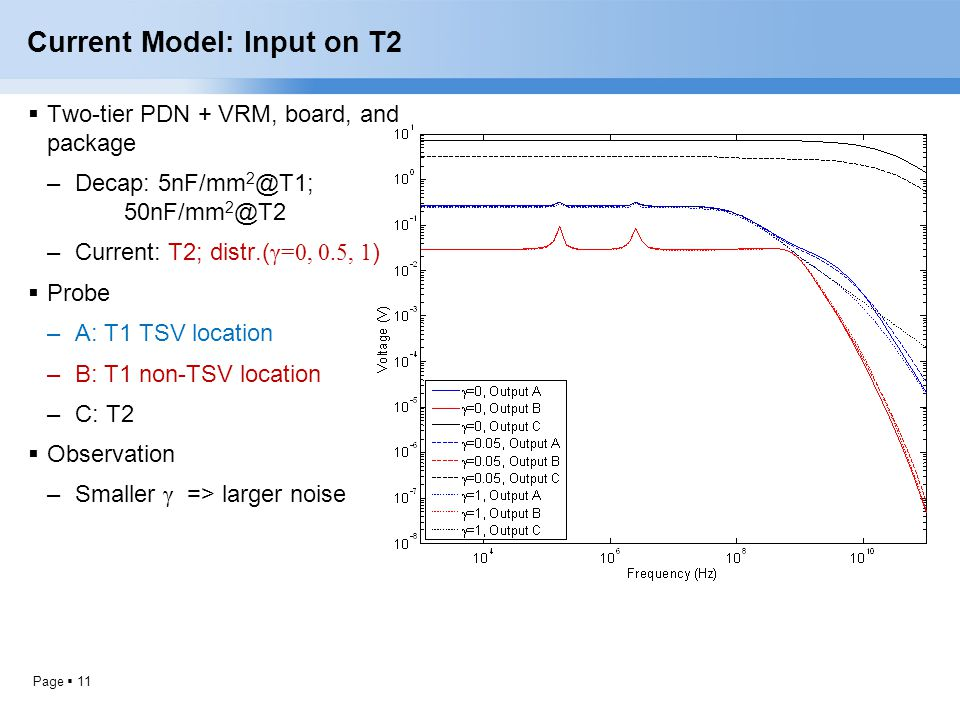 Current Model: Input on T2