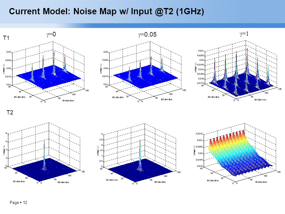 Current Model: Noise Map w/ Input @T2 (1GHz)