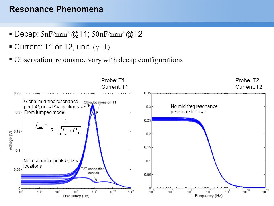 Resonance Phenomena Decap: 5nF/mm2 @T1; 50nF/mm2 @T2