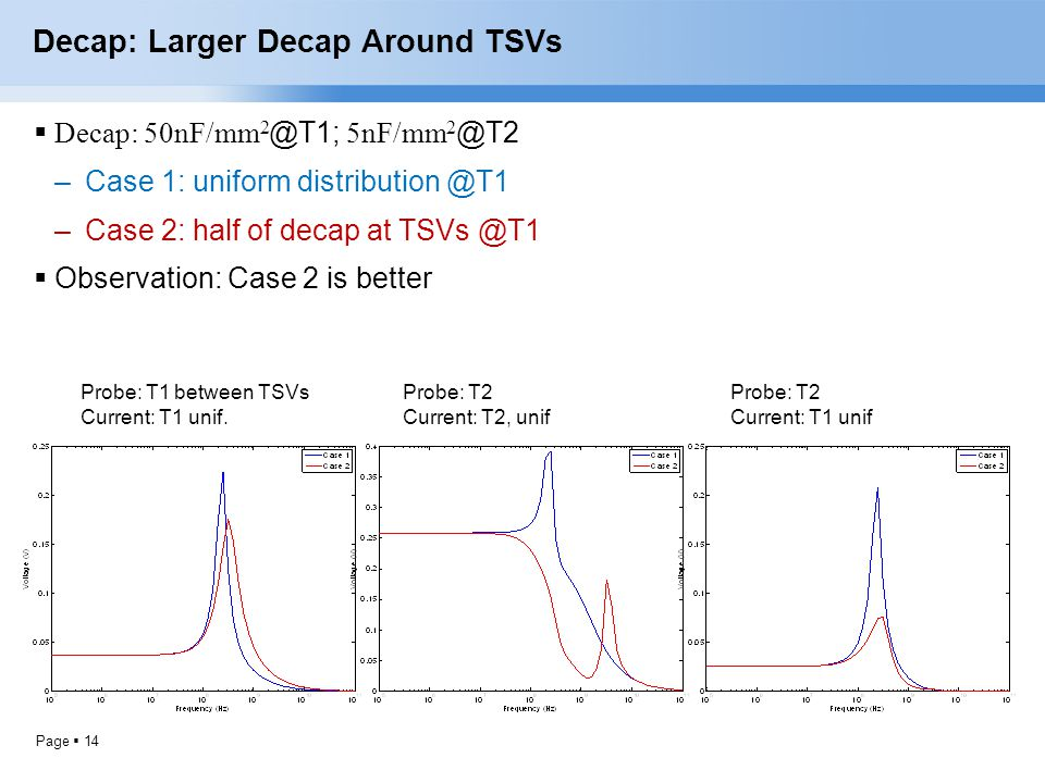 Decap: Larger Decap Around TSVs