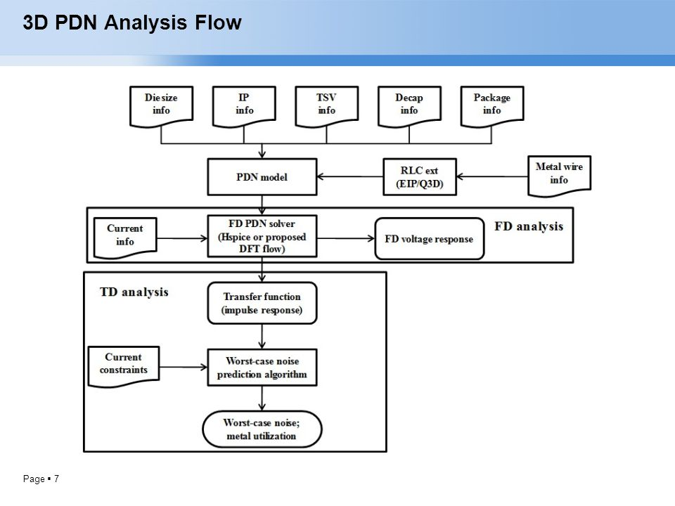 3D PDN Analysis Flow