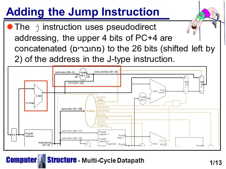 Adding the Jump Instruction