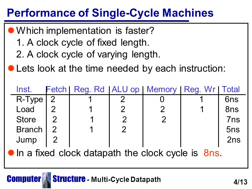 Performance of Single-Cycle Machines