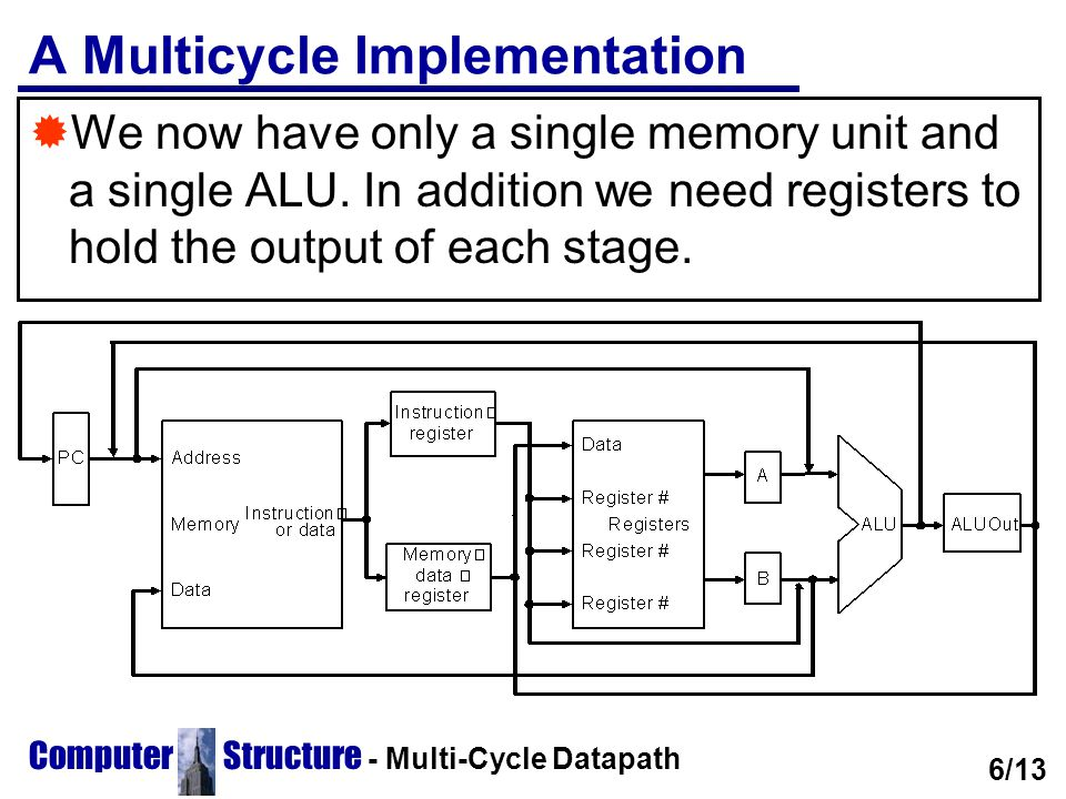 A Multicycle Implementation