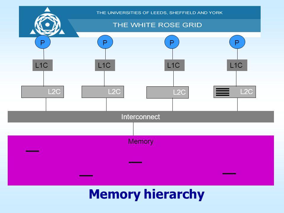 Memory hierarchy P P P P L1C L1C L1C L1C L2C L2C L2C L2C Interconnect