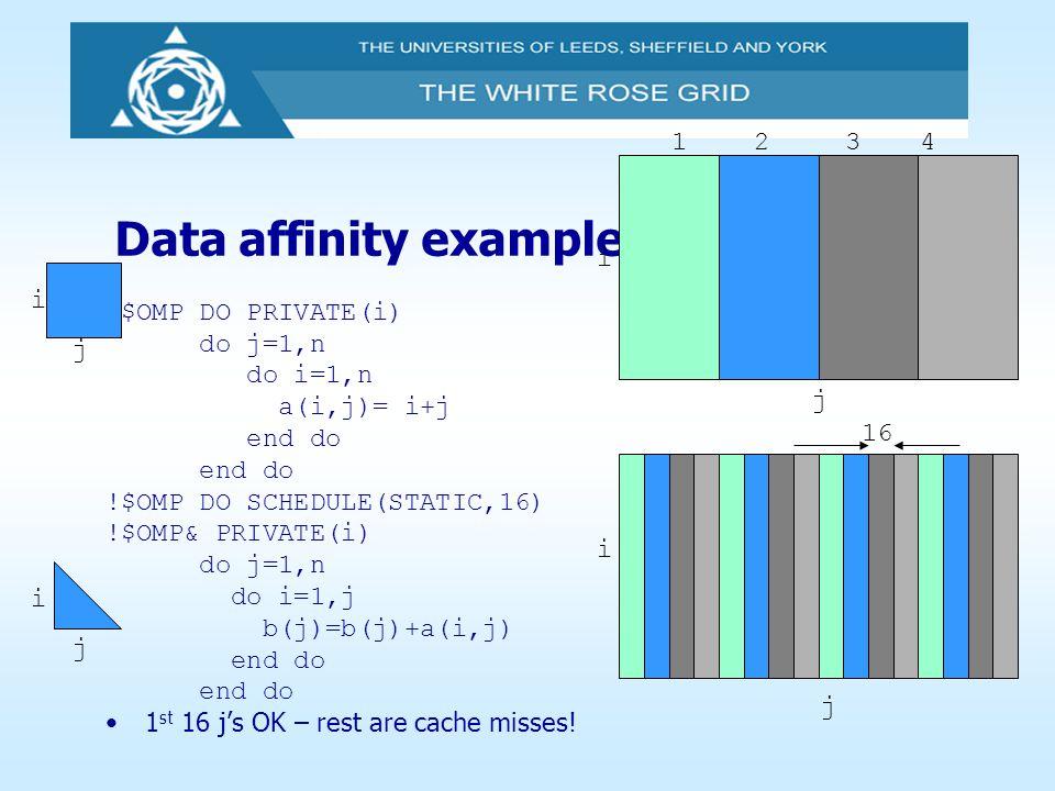 Data affinity example i 1 2 3 4 j i !$OMP DO PRIVATE(i) do j=1,n