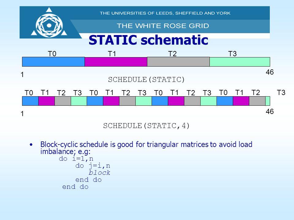 STATIC schematic SCHEDULE(STATIC) SCHEDULE(STATIC,4) T0 T1 T2 T3 46 1
