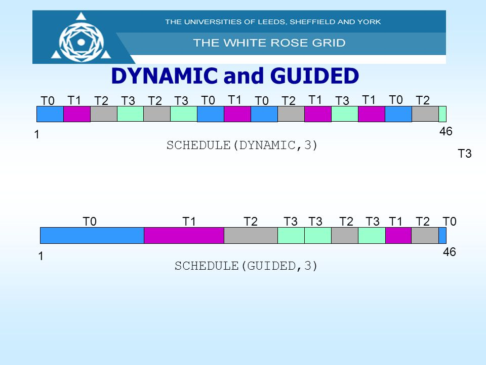 DYNAMIC and GUIDED SCHEDULE(DYNAMIC,3) SCHEDULE(GUIDED,3) T0 T1 T2 T3