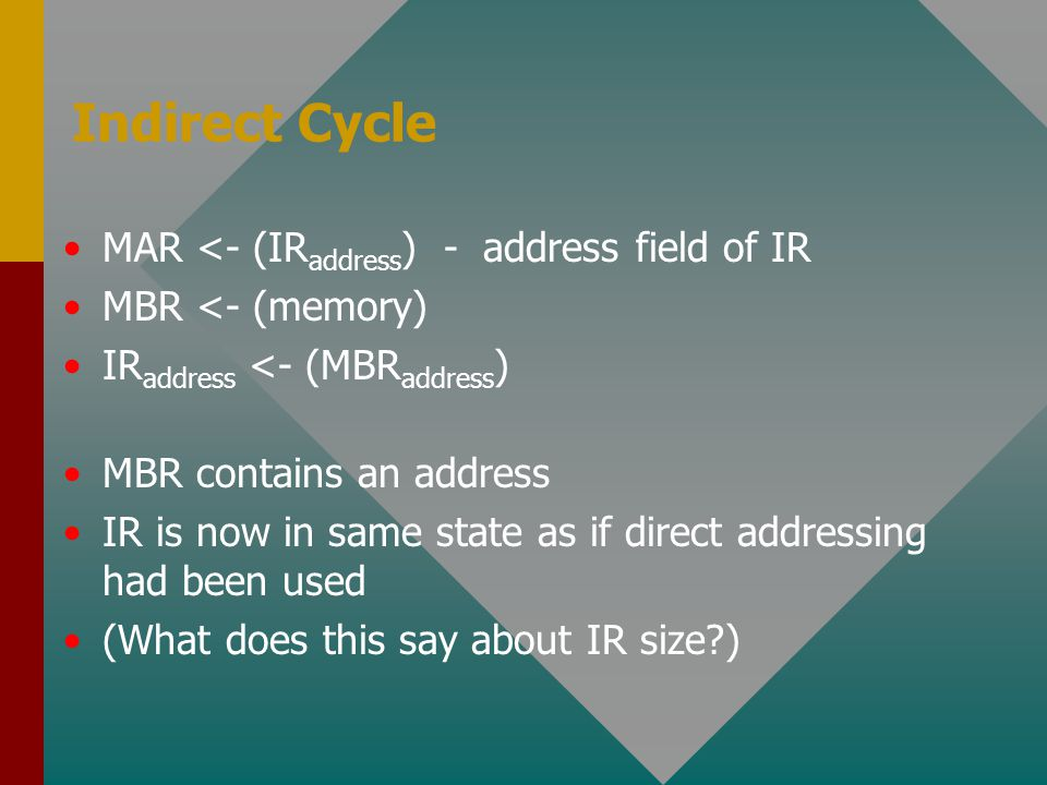 Indirect Cycle MAR <- (IRaddress) - address field of IR