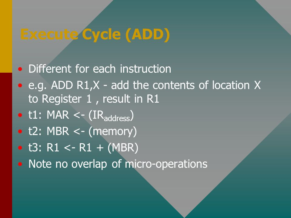 Execute Cycle (ADD) Different for each instruction