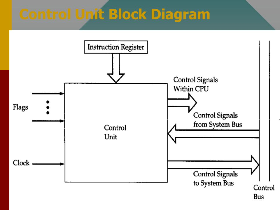 wiring diagram engine control unit block diagram hardwired control unit cs364 ch16 control unit operation - ppt video online download