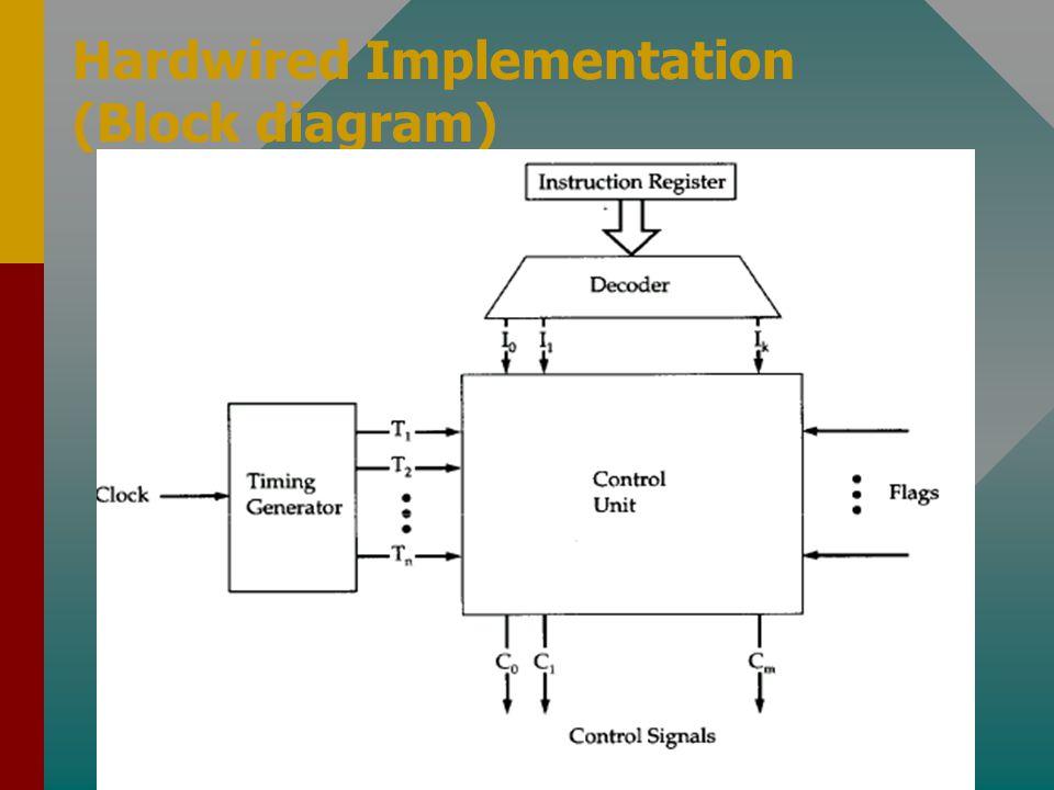 Hardwired Implementation (Block diagram)