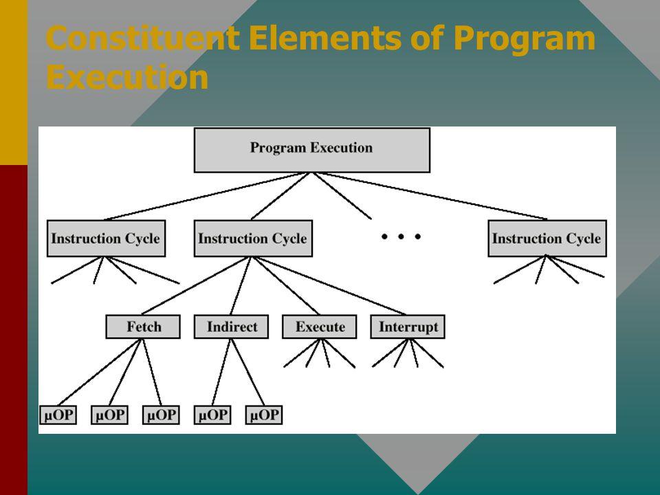 Constituent Elements of Program Execution