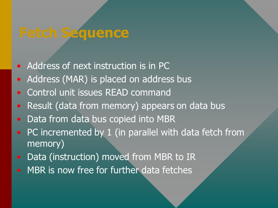 Fetch Sequence Address of next instruction is in PC