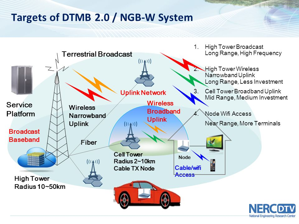 Targets of DTMB 2.0 / NGB-W System