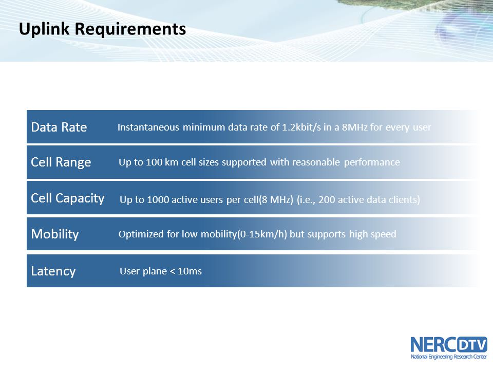 Uplink Requirements Data Rate Cell Range Cell Capacity Mobility