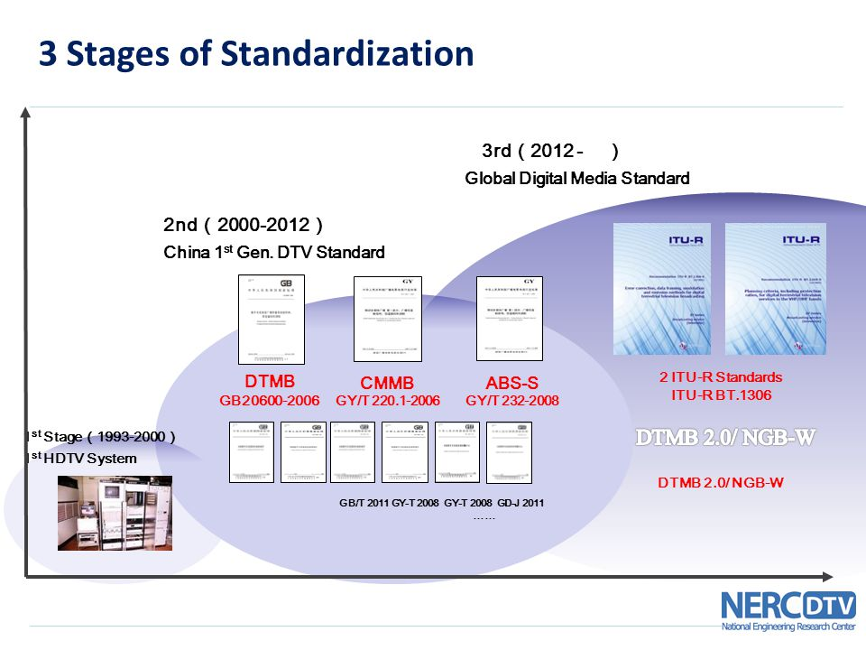 3 Stages of Standardization