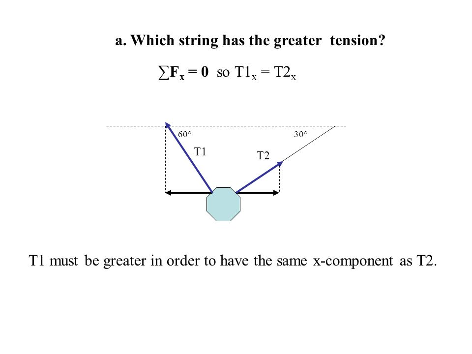a. Which string has the greater tension