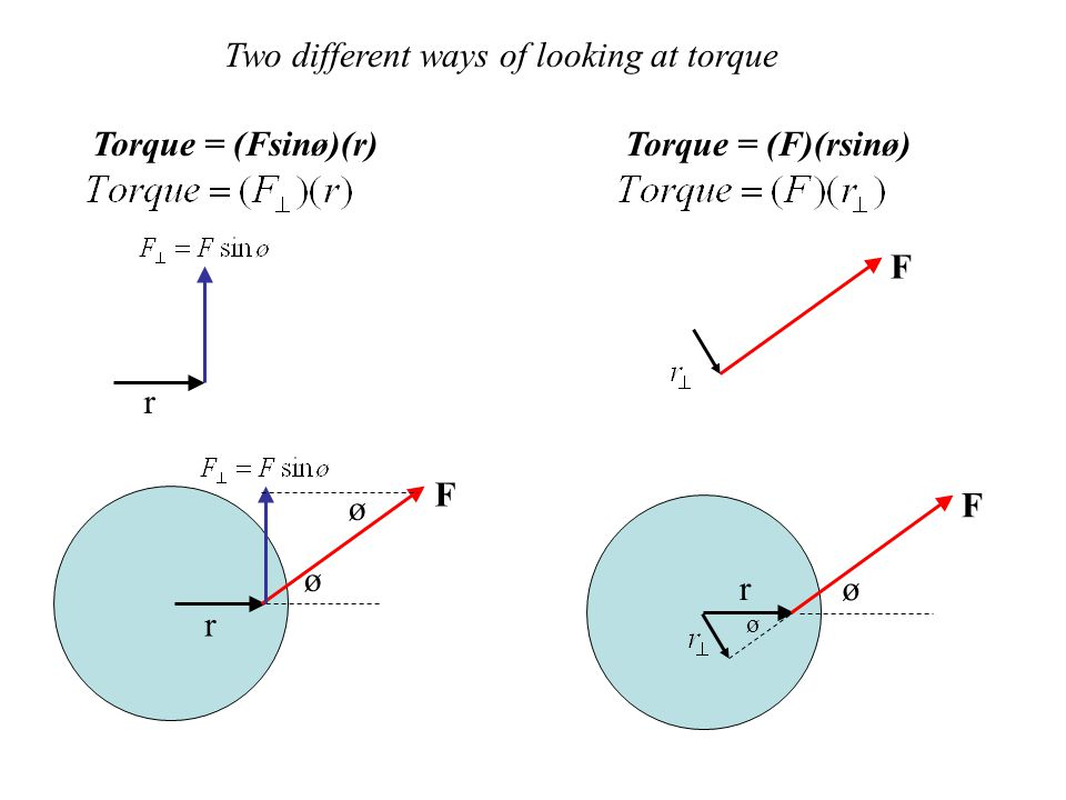 Two different ways of looking at torque