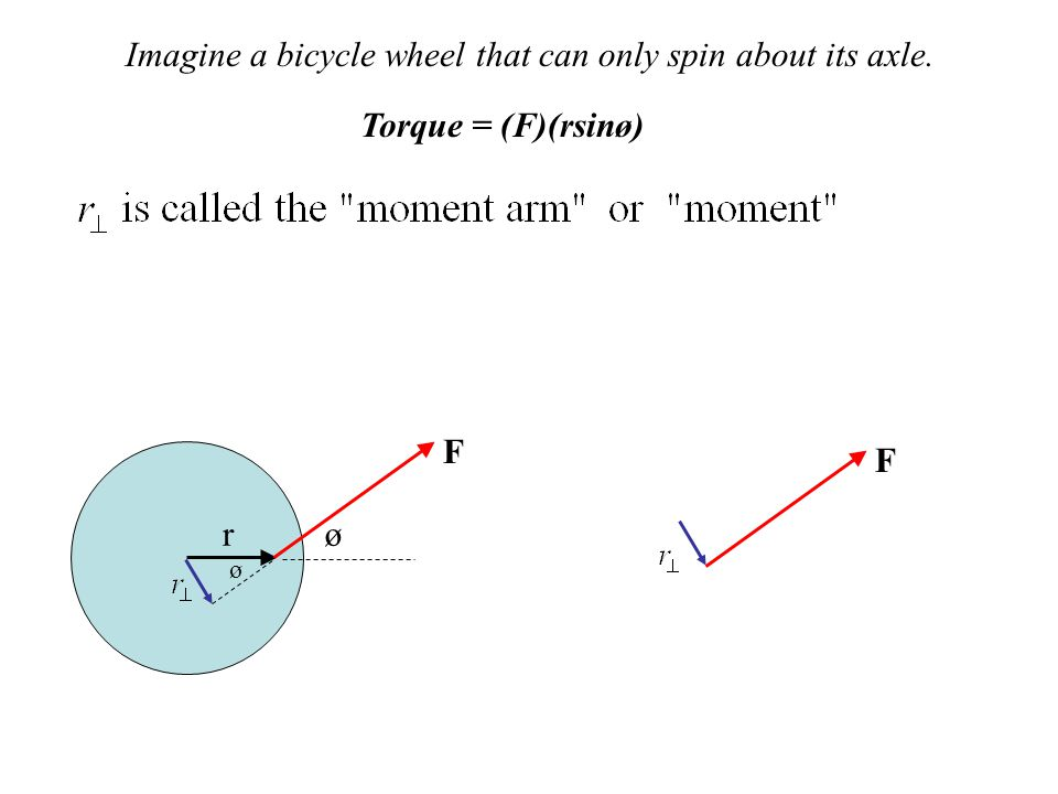 Imagine a bicycle wheel that can only spin about its axle.