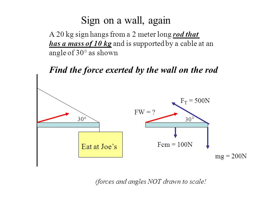 Sign on a wall, again Find the force exerted by the wall on the rod