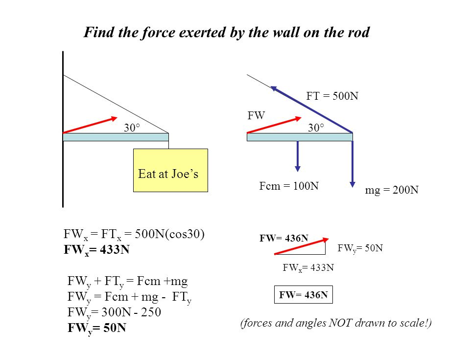 Find the force exerted by the wall on the rod